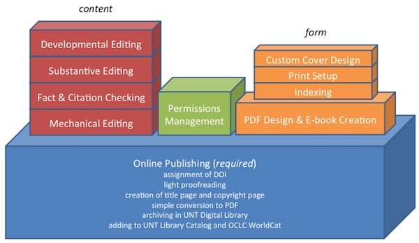 diagram of services offered for Eagle Editions